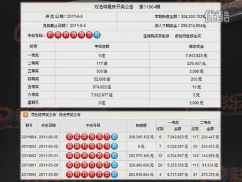 视频: 彩乐乐双色球64期胆蓝命中,第65期推荐