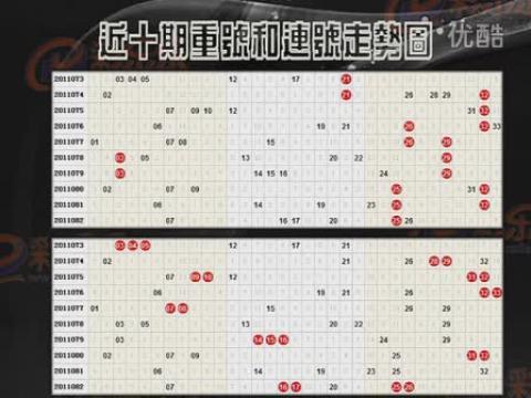 视频: 彩乐乐双色球82期推荐命中5红1蓝,83期预测